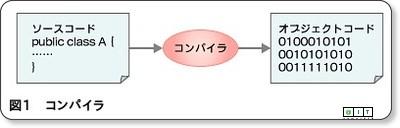 //www.atmarkit.co.jp/fjava/rensai4/compiler01/compiler01_02.html