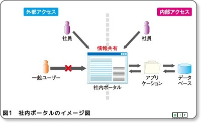 http://www.atmarkit.co.jp/fjava/rensai4/enterprise_jboss04/01.html