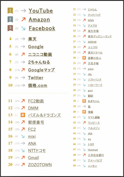 http://promo.search.yahoo.co.jp/ranking/2013/general.html
