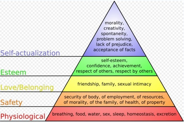 http://en.wikipedia.org/wiki/File:Maslow%27s_hierarchy_of_needs.svg