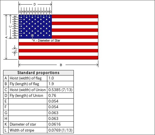 what percent of the u s a flag is red blue white kgb answers
