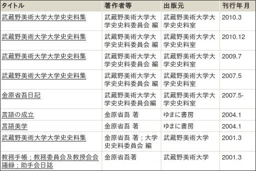 http://webcatplus.nii.ac.jp/webcatplus/details/creator/31275.html