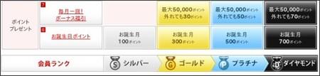 https://point.rakuten.co.jp/guidance/rank/