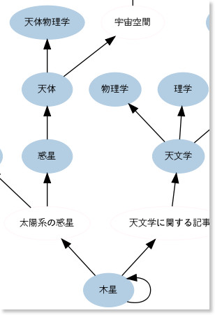 http://rnavi.ndl.go.jp/ln-search/#%E6%9C%A8%E6%98%9F