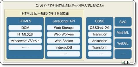 http://www.atmarkit.co.jp/fwcr/design/benkyo/html5appli01/01.html