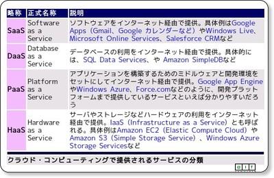 http://www.atmarkit.co.jp/fdotnet/special/cloudcompare01/cloudcompare01_01.html