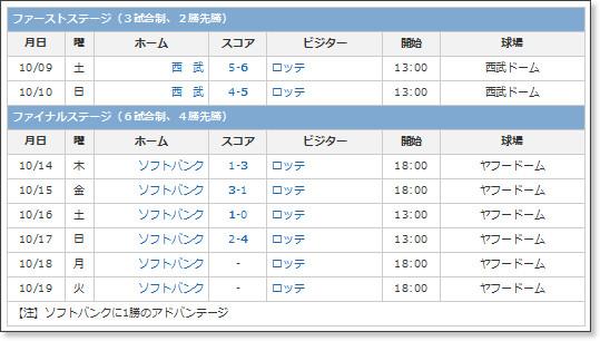 http://www.sanspo.com/baseball/professional/schedule/pacific-cs.html