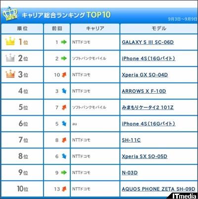 http://www.itmedia.co.jp/mobile/articles/1209/14/news117.html