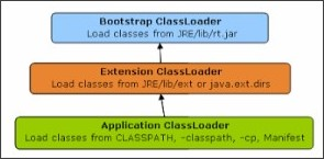 http://javarevisited.blogspot.jp/2012/12/how-classloader-works-in-java.html