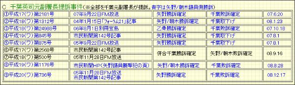 http://www.geocities.jp/higashimurayamasiminsinbun/page185.html