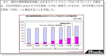 http://www.itmedia.co.jp/promobile/articles/1009/10/news038.html