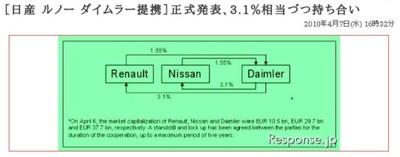 http://response.jp/article/img/2010/04/07/138837/257397.html