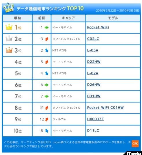 http://plusd.itmedia.co.jp/mobile/articles/1004/02/news035_2.html