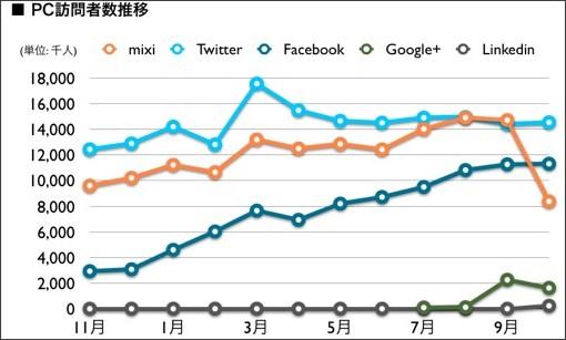 http://media.looops.net/saito/2011/11/21/nielsen_201110/