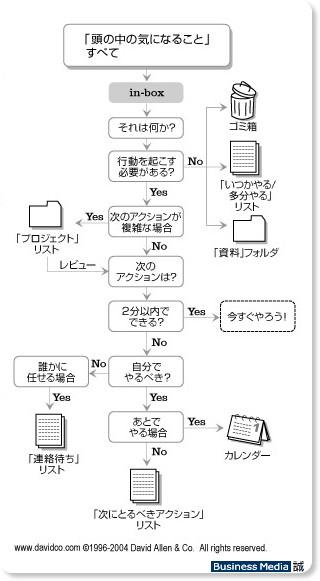 http://bizmakoto.jp/bizid/articles/0606/28/news097_3.html