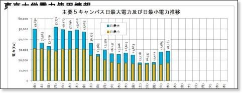 http://www.adm.u-tokyo.ac.jp/fac/fac4/denryoku.html