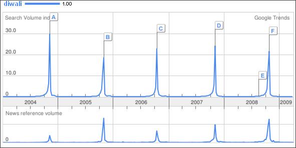 http://www.google.com/trends?q=diwali
