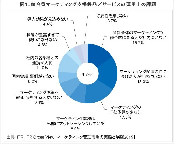 http://www.itr.co.jp/research_service/cross_view/marketing2015/index.html