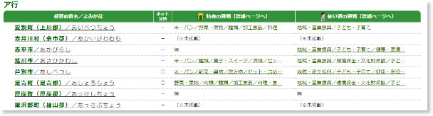 http://www.citydo.com/furusato/list/prf01.html