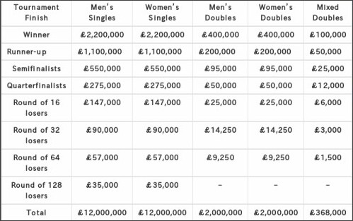 http://topbet.eu/news/2017-wimbledon-championships-purse-and-prize-money-breakdown.html