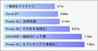http://www.chromefree.jp/2013/10/dahon-presto-sl-2.html