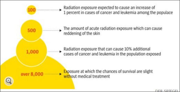http://www.spiegel.de/international/world/chernobyl-hints-radiation-may-be-less-dangerous-than-thought-a-1088744.html