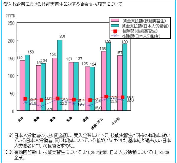 http://www.mhlw.go.jp/shingi/2007/02/s0215-9.html
