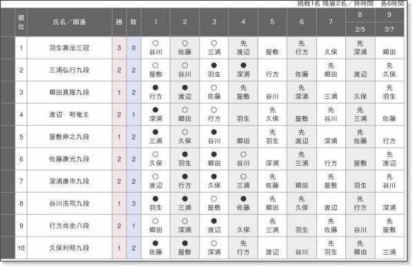 http://www.shogi.or.jp/kisen/junni/2013/72a/index.html