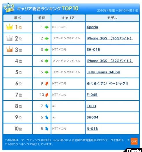 http://plusd.itmedia.co.jp/mobile/articles/1004/16/news084.html