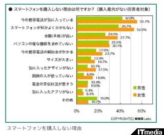 http://www.itmedia.co.jp/promobile/articles/1004/09/news045.html