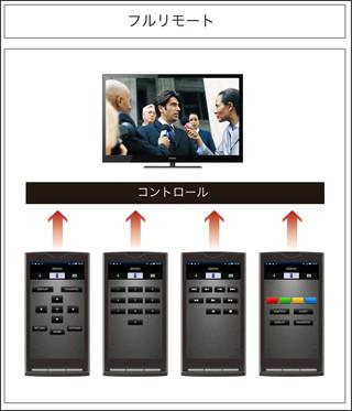 http://internet.watch.impress.co.jp/img/iw/docs/421/625/html/bravia05.jpg.html