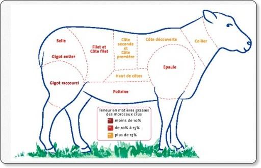 http://www.agneaudebretagne.fr/vente-dagneaux-a-la-ferme/