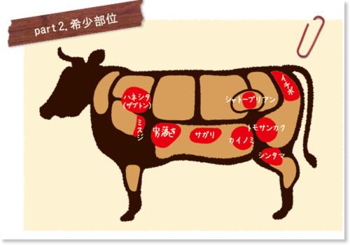 http://www.tottorigyuniku.com/guide/guide02.html
