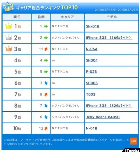 http://plusd.itmedia.co.jp/mobile/articles/1003/26/news093.html