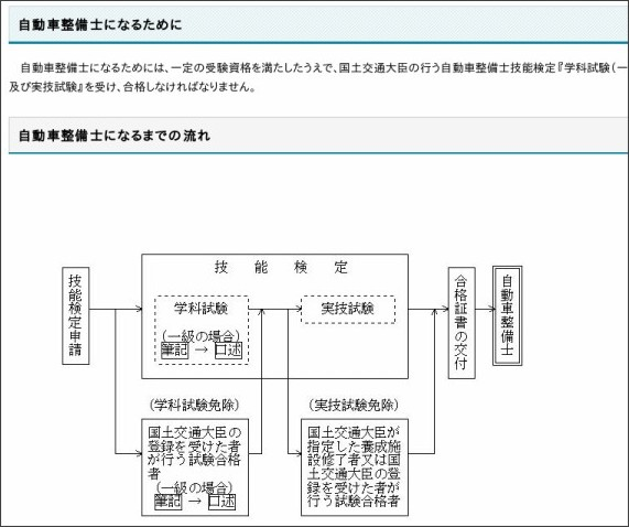 http://www.mlit.go.jp/jidosha/jidosha_tk9_000003.html