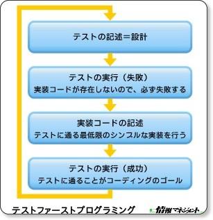 //www.atmarkit.co.jp/im/carc/serial/xpd04/xpd04.html