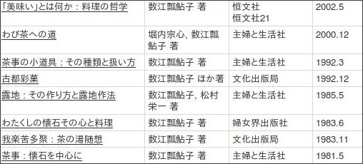 http://webcatplus.nii.ac.jp/webcatplus/details/creator/128564.html