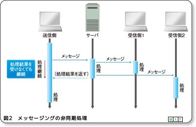 http://www.atmarkit.co.jp/fjava/rensai4/enterprise_jboss05/01.html