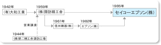 http://www.epson.jp/company/milestones.htm