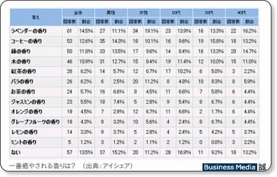 http://bizmakoto.jp/makoto/articles/0903/19/news051.html