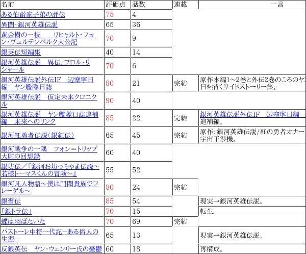 http://animess.html.xdomain.jp/gingaeiyuudensetsu.html