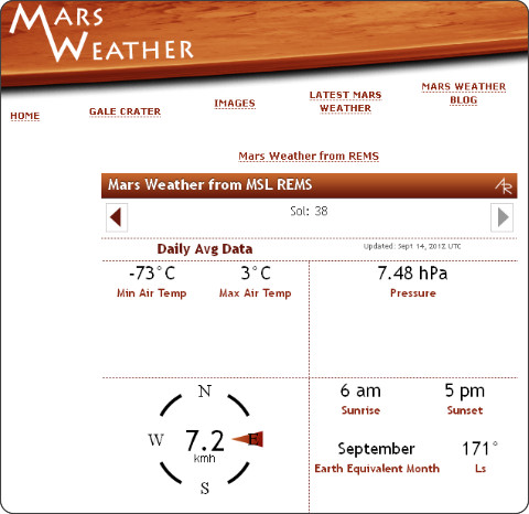 http://marsweather.com/data