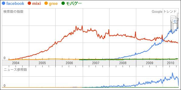 http://www.google.ca/trends?q=facebook%2C+mixi%2C+GREE%2C+%E3%83%A2%E3%83%90%E3%82%B2%E3%83%BC&ctab=0&geo=jp&date=all&sort=0