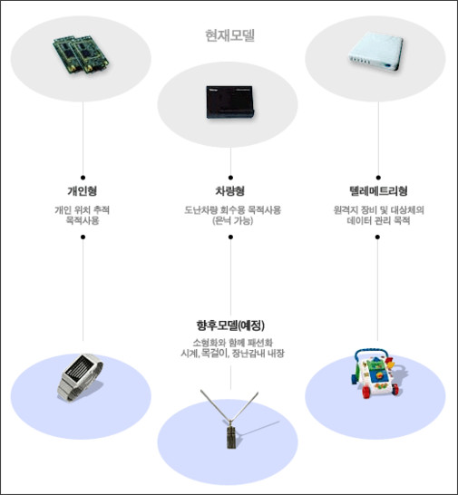http://www.lbskr.com/kor_2006/technology/terminal.php