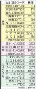 http://www.nikkan-gendai.com/articles/image/news/193397/54507
