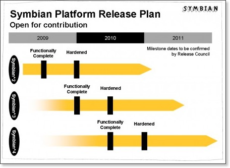 http://blog.symbian.org/2009/03/12/introducing-the-release-plan/