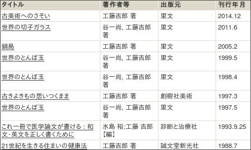http://webcatplus.nii.ac.jp/webcatplus/details/creator/128812.html