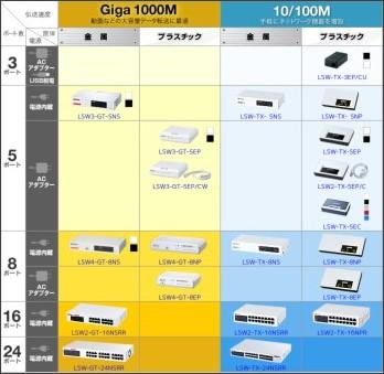 http://buffalo.jp/products/catalog/network/hub_home.html