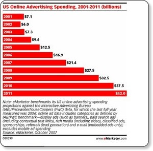 http://www.emarketer.com/Article.aspx?id=1005692&src=article2_newsltr