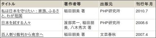 http://webcatplus.nii.ac.jp/webcatplus/details/creator/856467.html